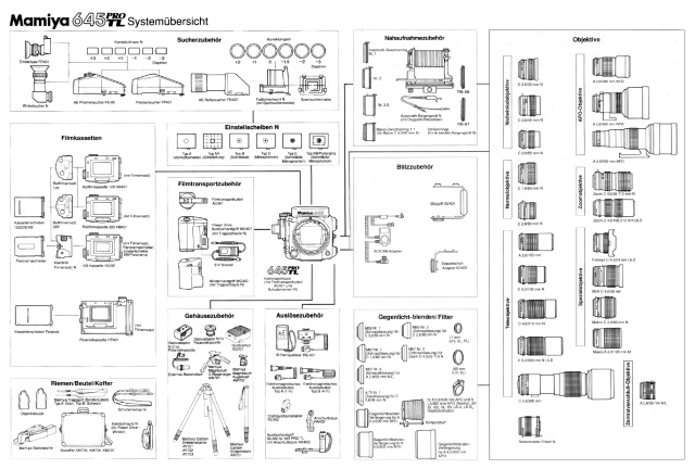 Mamiya 645 Pro TL Systemübersicht